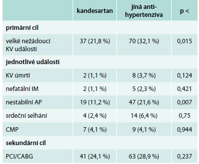 Hlavní výsledky studie HIJ-CREATE