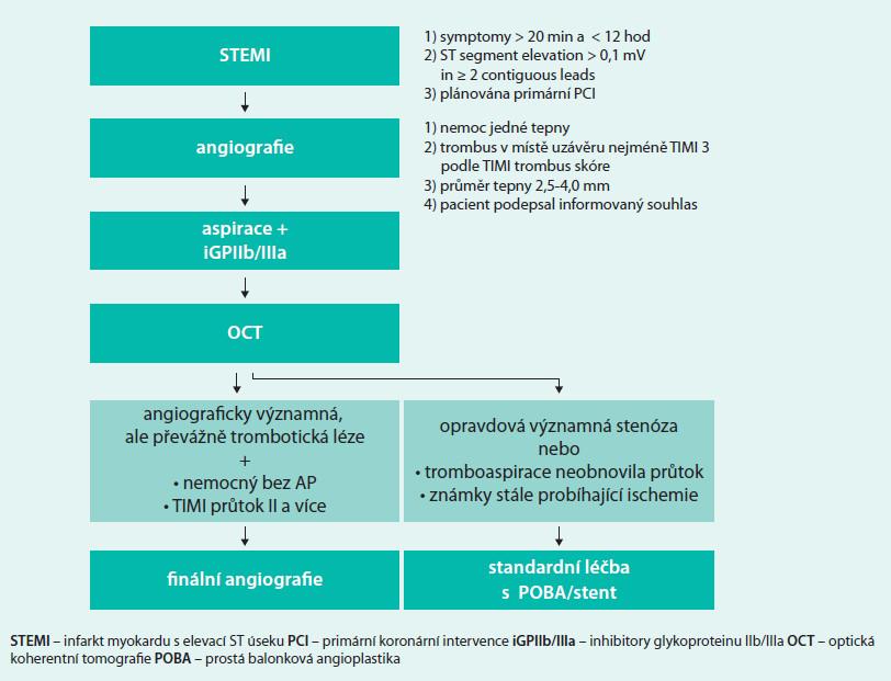 Kritéria pro zařazení a metodika práce