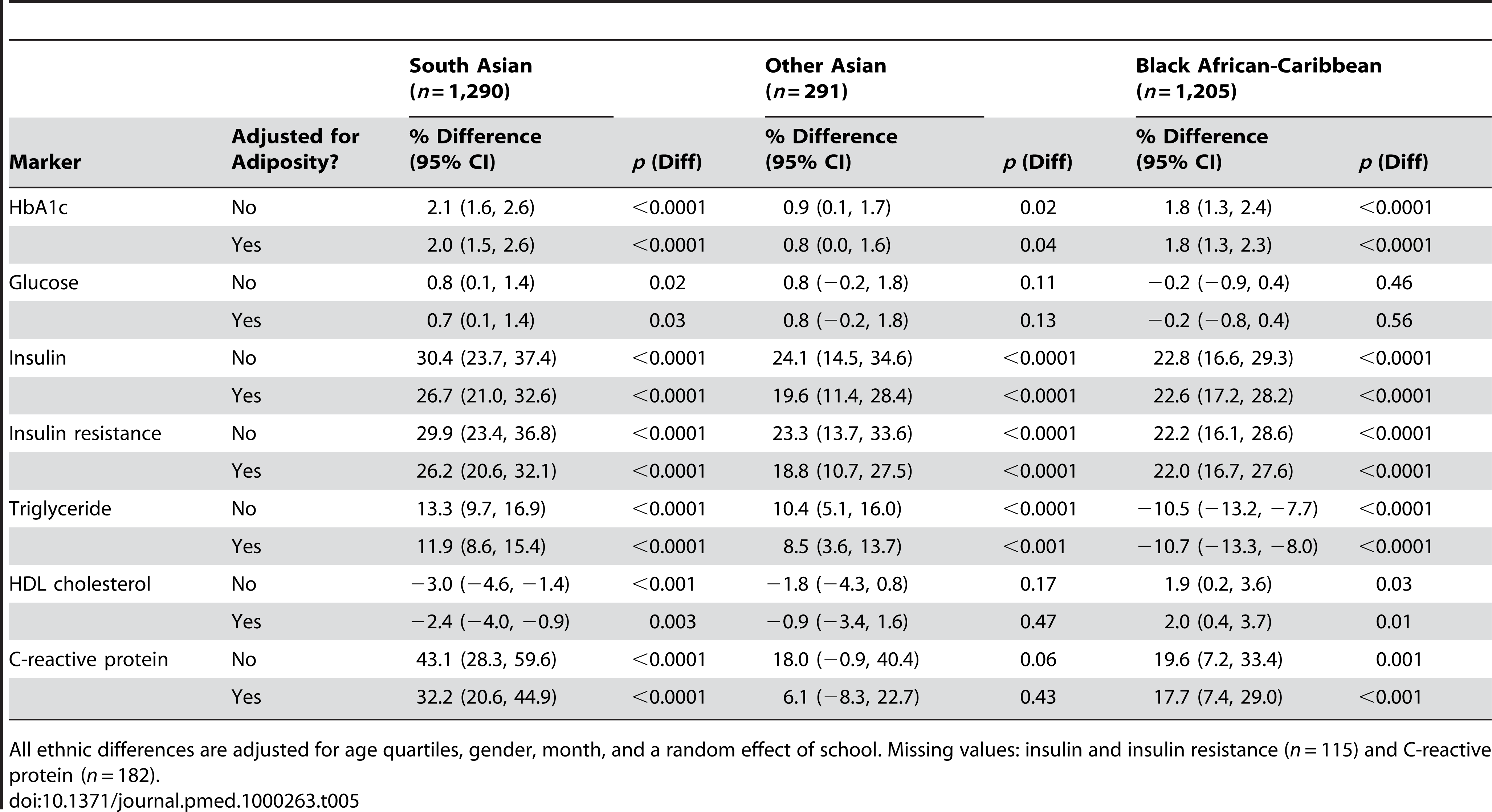Ethnic differences in blood markers (ethnic minority groups minus white Europeans): Effect of additional adjustment for adiposity (fat mass index and sum of skinfolds).