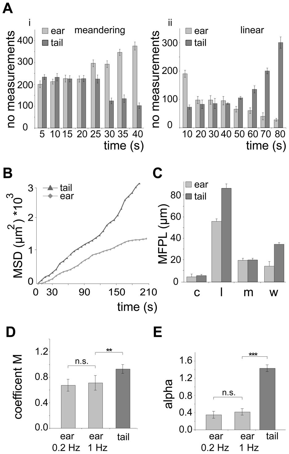Quantification of <i>in vivo</i> sporozoite motility patterns.