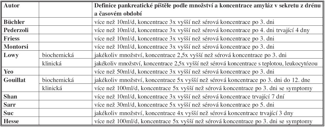 Různé definice pankreatické píštěle Tab. 1: Various definitions of pancreatic fistula