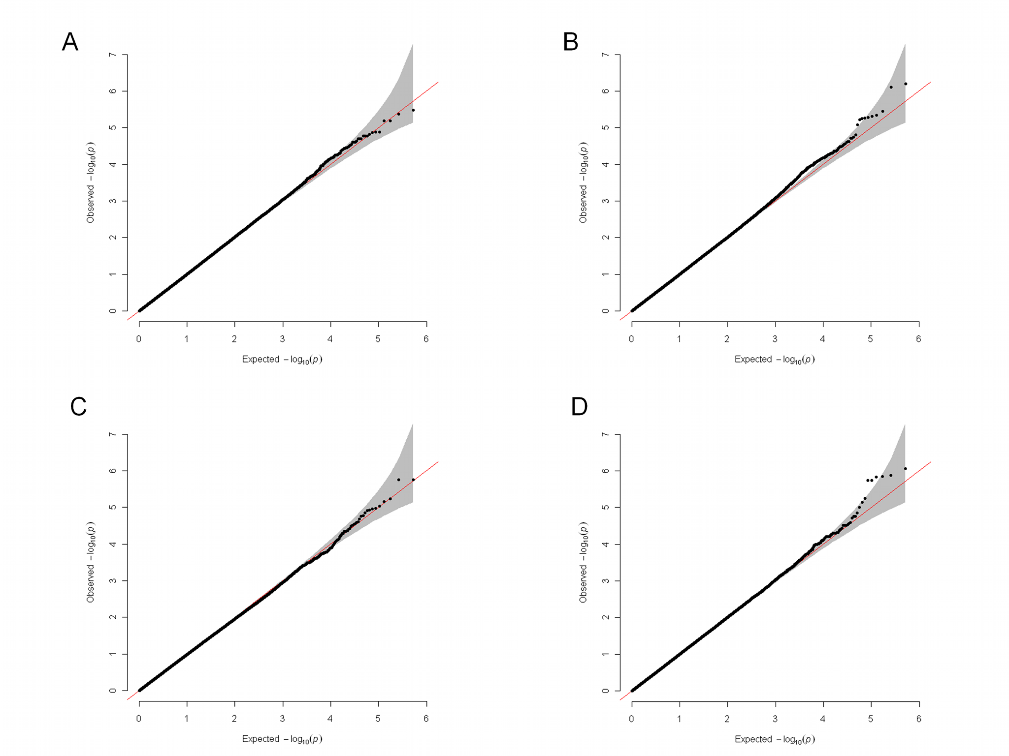 Quantile–quantile plots for the four genome-wide analyses.
