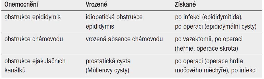 Klasifikace OA na základě (vrozené/získané) obstrukce kanálků.