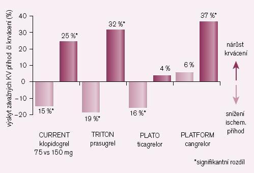 Srovnání nových inhib. ADP rec. či vyšších dávek klopidogrelu se standardním dávkováním klopidogrelu (ve studii CURE) – výskyt závažných KV příhod a významného krvácení.