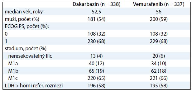 Vstupní charakteristiky pacientů ve studii BRIM-3.