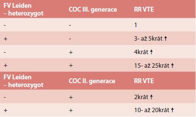 Riziko VTE u žen s mutací F V Leiden v heterozygotní f. a OC
