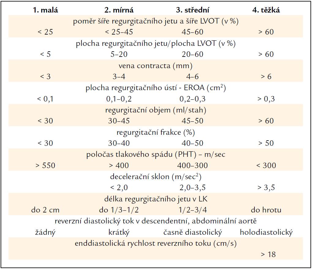 Kvantifikace významnosti chronické aortální regurgitace (podle [5]).