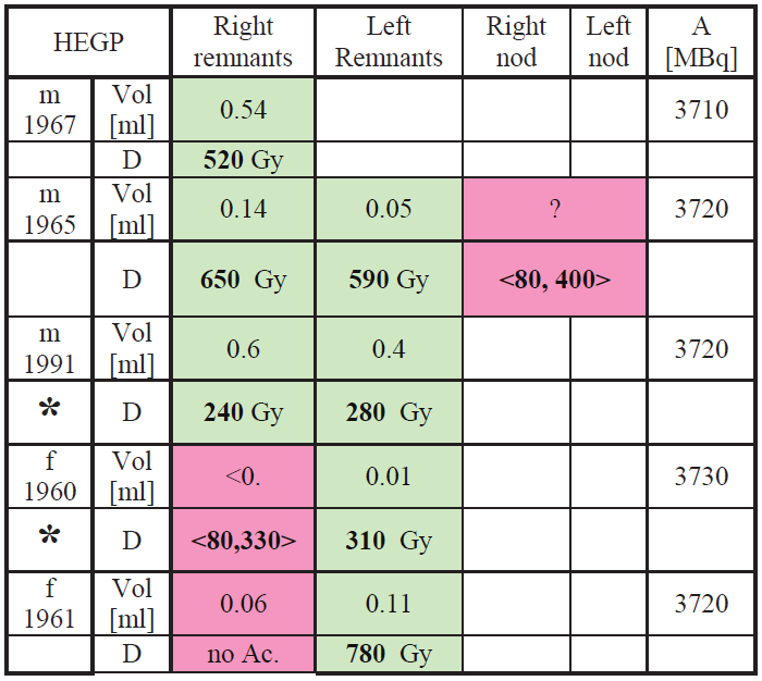 Dosimetry results for the HEGP measurements.