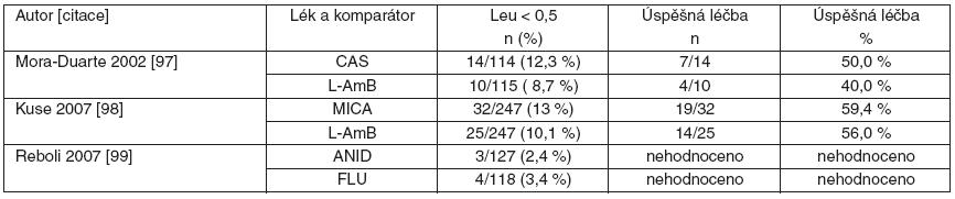 Srovnání studií s echinokandiny u invazivní kandidózy a kandidémie: počty nemocných s neutropenií (leu < 0,5) a výsledky léčby.