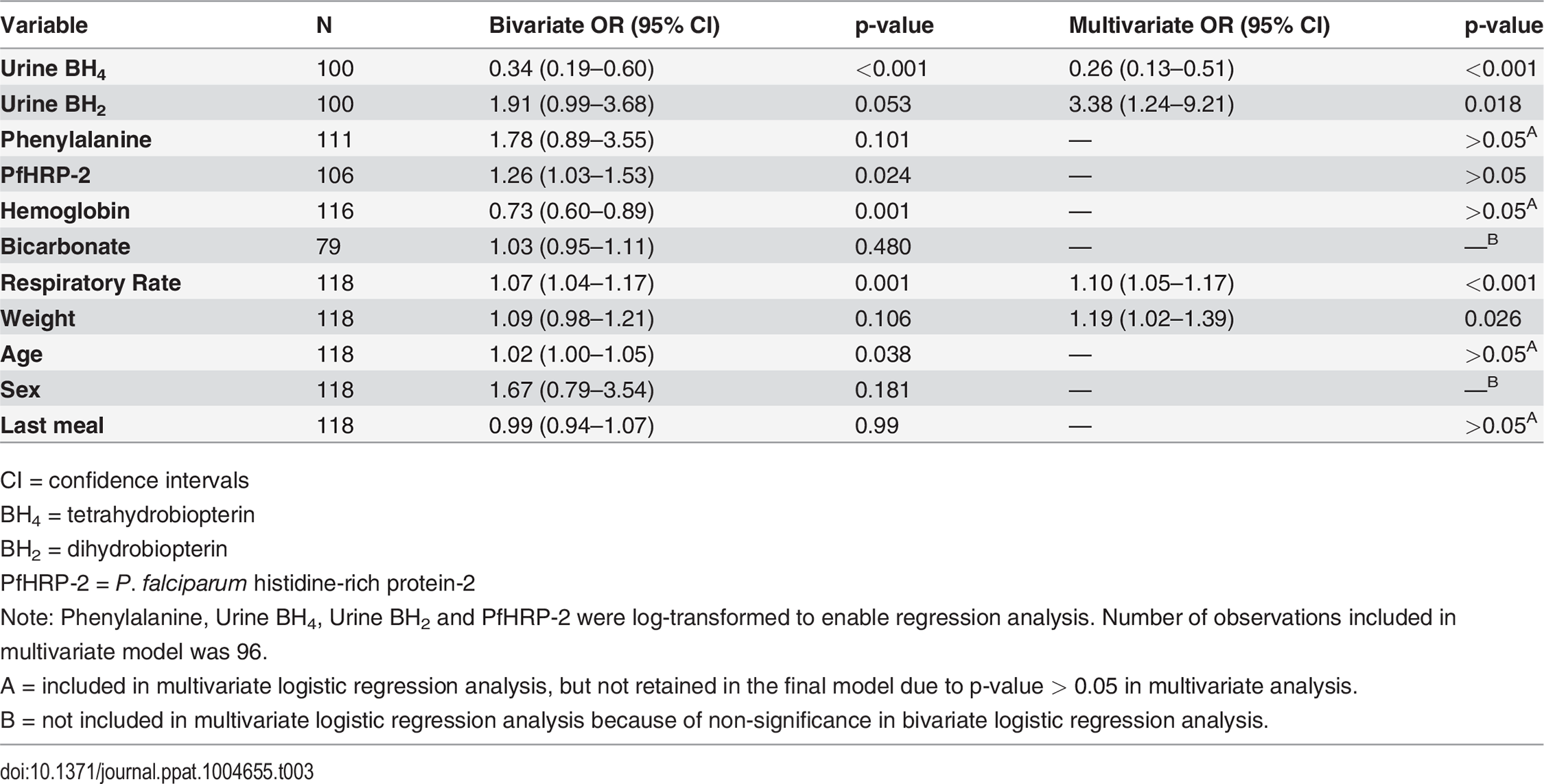 Bivariate and multivariate logistic regression analysis of factors associated with increased odds of cerebral malaria.