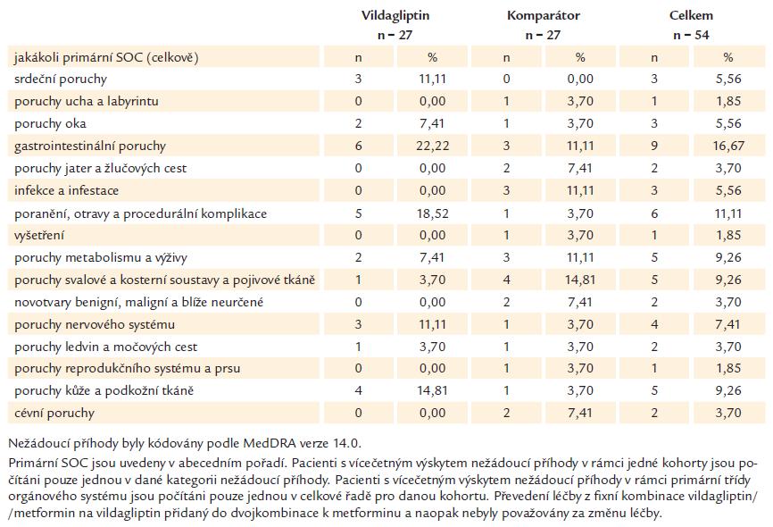 Nežádoucí příhody podle primární třídy orgánového systému (SOC) a léčené skupiny (ITT populace)