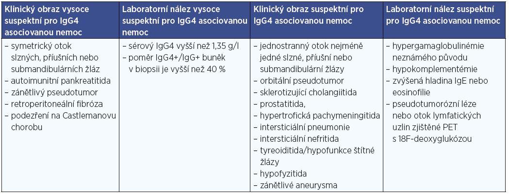 Seznam klinických a laboratorních podmínek, které zvyšují podezření na IgG4 asociovanou chorobu (Umehara a kol., 2012).