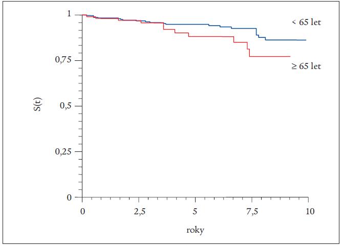 Kaplan-Mayerova křivka kardiovaskulární úmrtnosti.