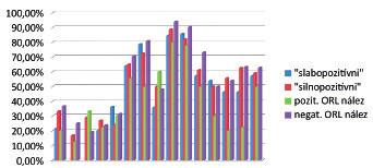 Výskyt jednotlivých symptómov GERD podľa výsledku Peptestu a ORL vyšetrenia.
