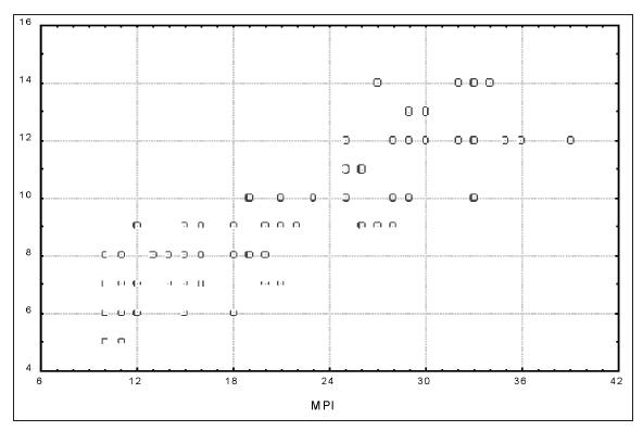 Vzájemný vztah mezi oběma klasifikačními systémy  Graph 1. Correlation between PSS and MPI