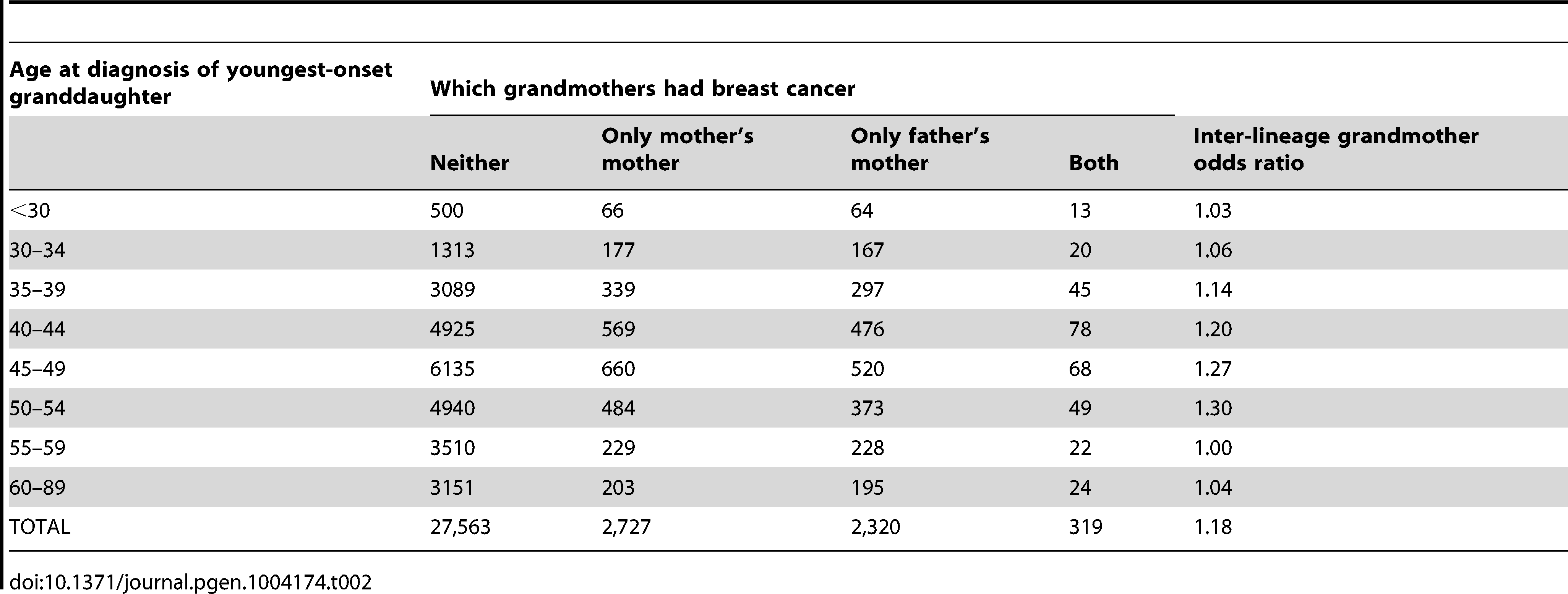 Grandmothers' breast cancer history by age at breast cancer diagnosis of the youngest-onset grand-daughter.
