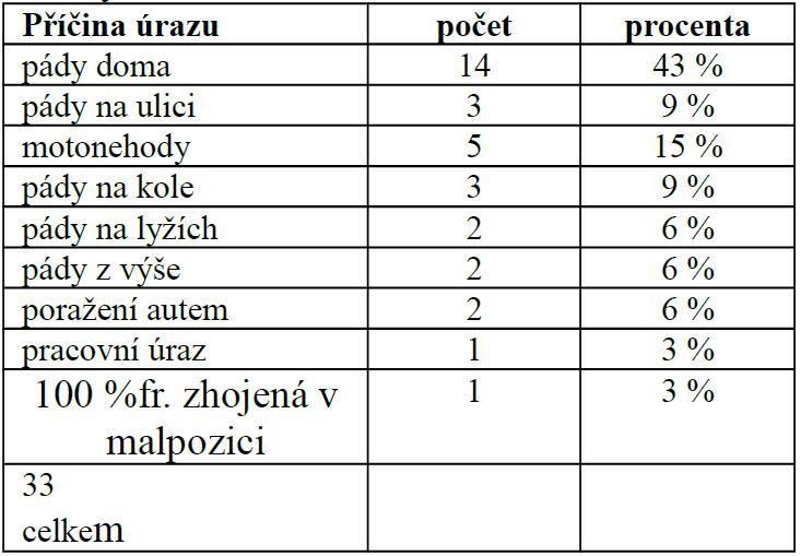 Příčiny úrazů sledovaného souboru, n=33