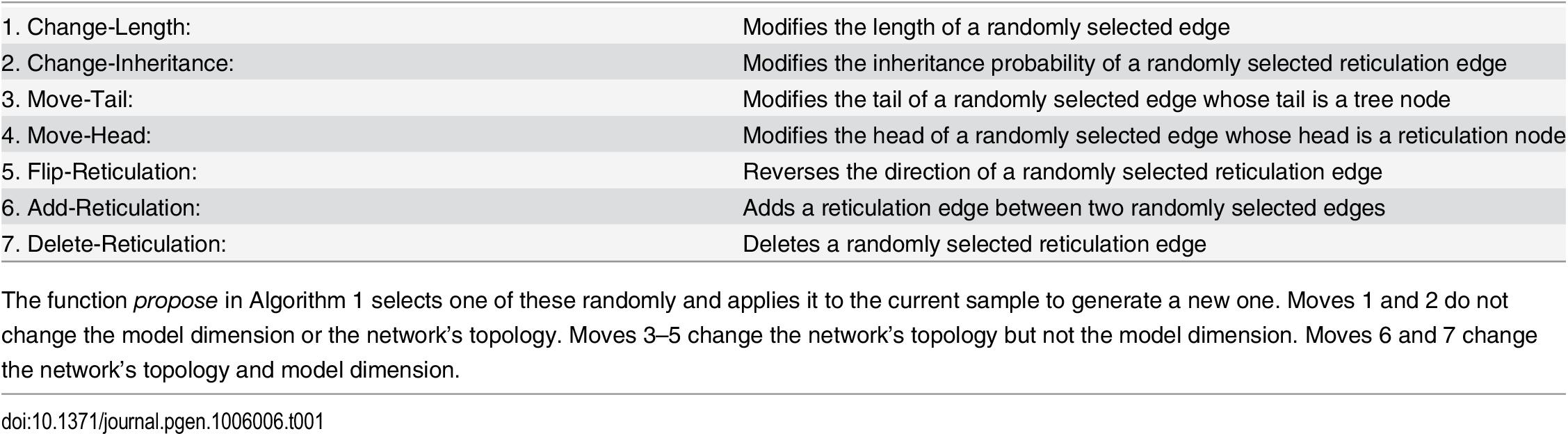 The 7 moves that the Metropolis-Hastings algorithm employs.