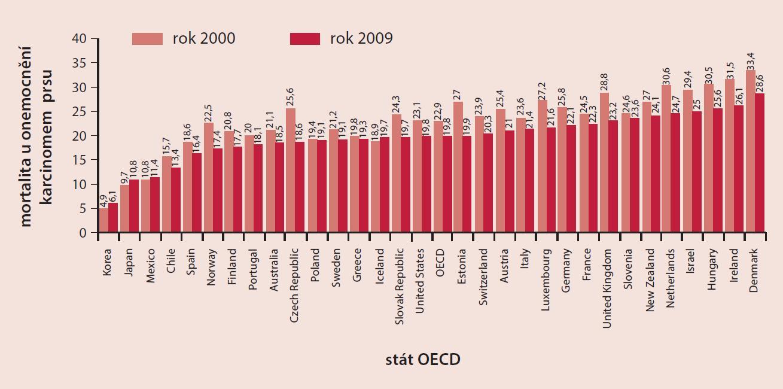 Srovnání vývoje mortality (věkově standardizovaná míra) karcinomu prsu v zemích OECD. Zdroj dat: OECD Health Data 2011