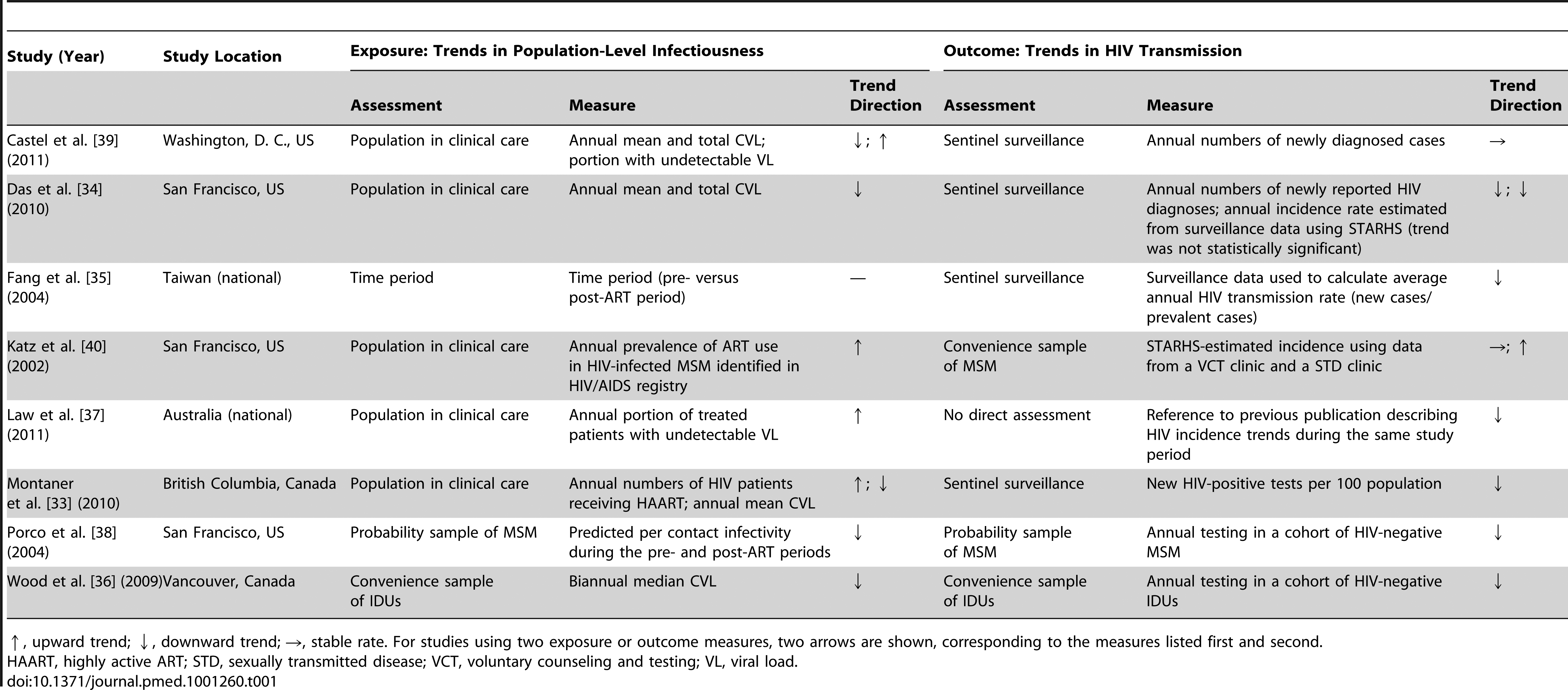Summary of exposure and outcome measures in studies using ecological measures to assess population-level effects of ART on HIV transmission.