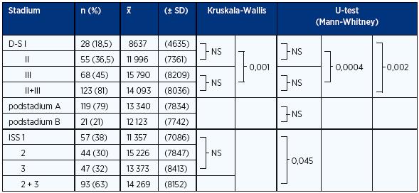 Analýza vztahu sérových hladin DKK-1 (pg/ml) ke stadiím MM dle Durieho-Salmona a International Staging System vyhodnocených při diagnóze nemoci (n = 152)