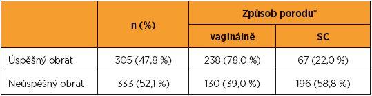 Počet úspěšných a neúspěšných zevních obratů a následný způsob porodu na GPK FN Brno v období let 2003–2016