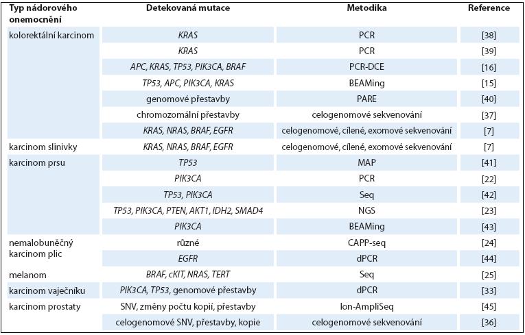 Přehled studií nádorových onemocnění založených na analýze ctDNA.