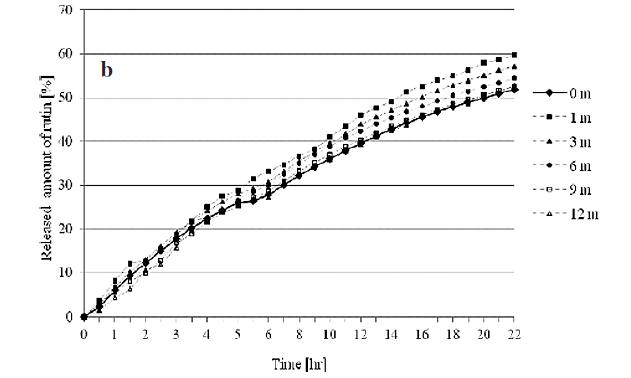 Fig. 5. Rutin dissolution profiles under stability conditions 30/65: (a) final buffer pH 4.0; (b) final buffer pH 6.0