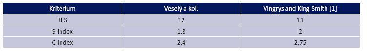 Nová kritéria pro klasifikaci výsledků Lanthonyho testu za pomoci kvantitativní analýzy