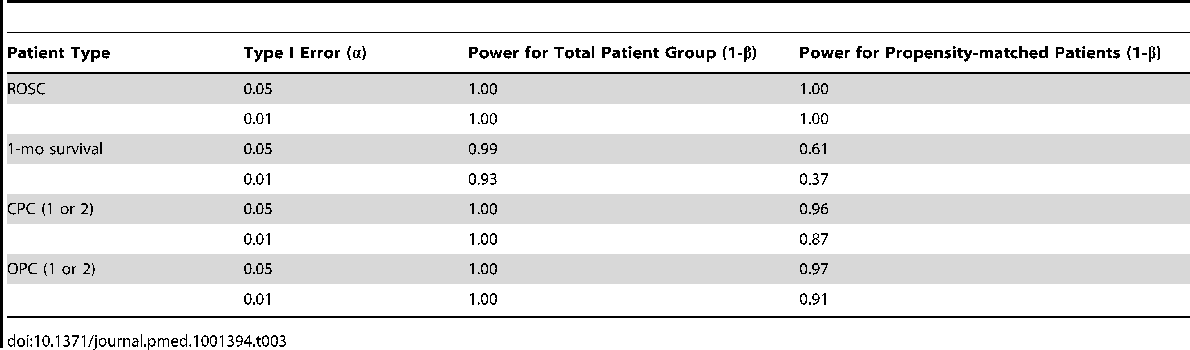 Results of power calculations for all patients and propensity-matched patients.