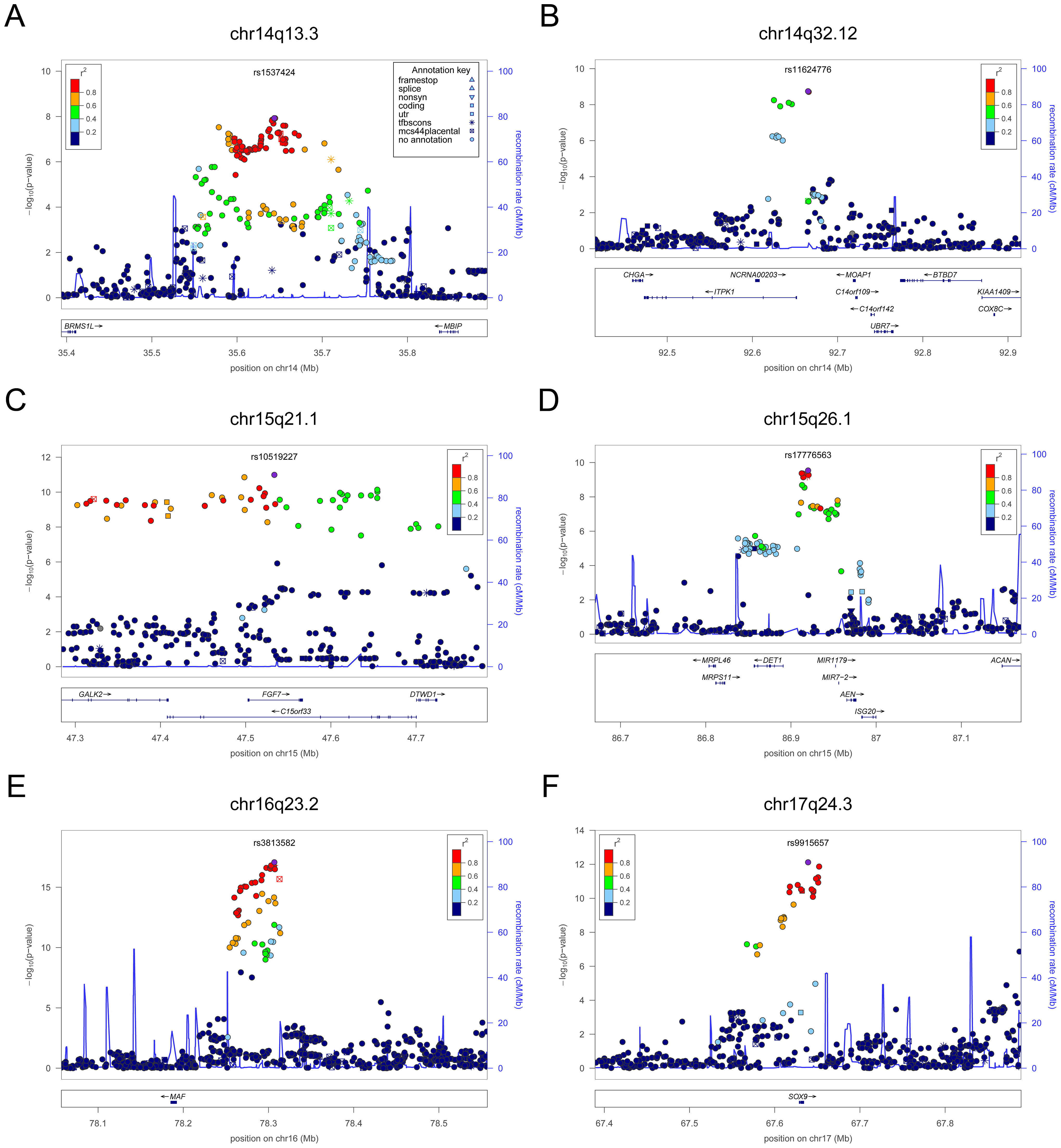Regional association plots showing genome-wide significant loci for serum TSH.