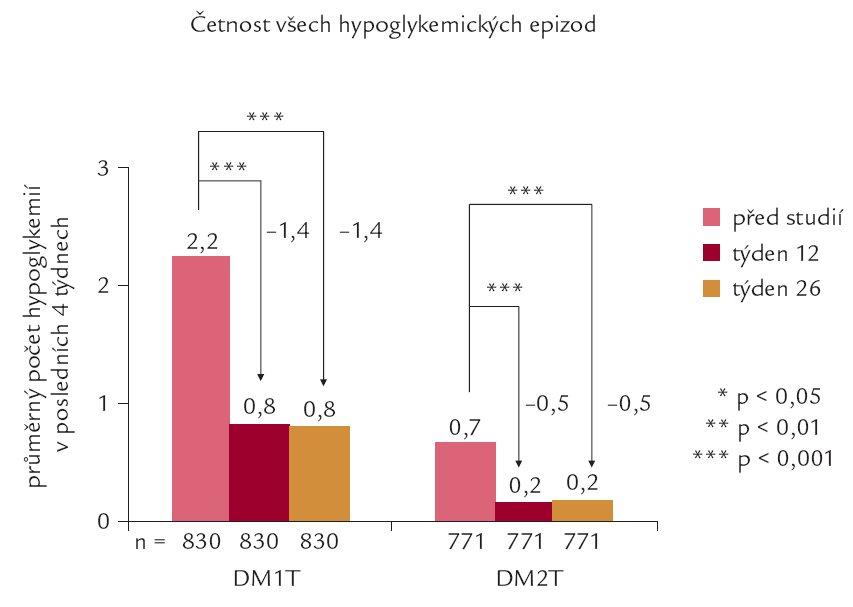 Srovnání četnosti všech hypoglykemických epizod před zahájením podávání inzulinu detemir a v průběhu a na konci studie (relativní hodnoty).