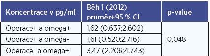 Koncentrace IL- 12p70 podle skupin (běh 1, rok 2012).