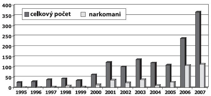 Počty hlásených prípadov chronickej hepatitídy C v Slovenskej republike v rokoch 1995 – 2007. Fig. 2. Reported cases of chronic hepatitis C in the Slovak Republic in 1995-2007
