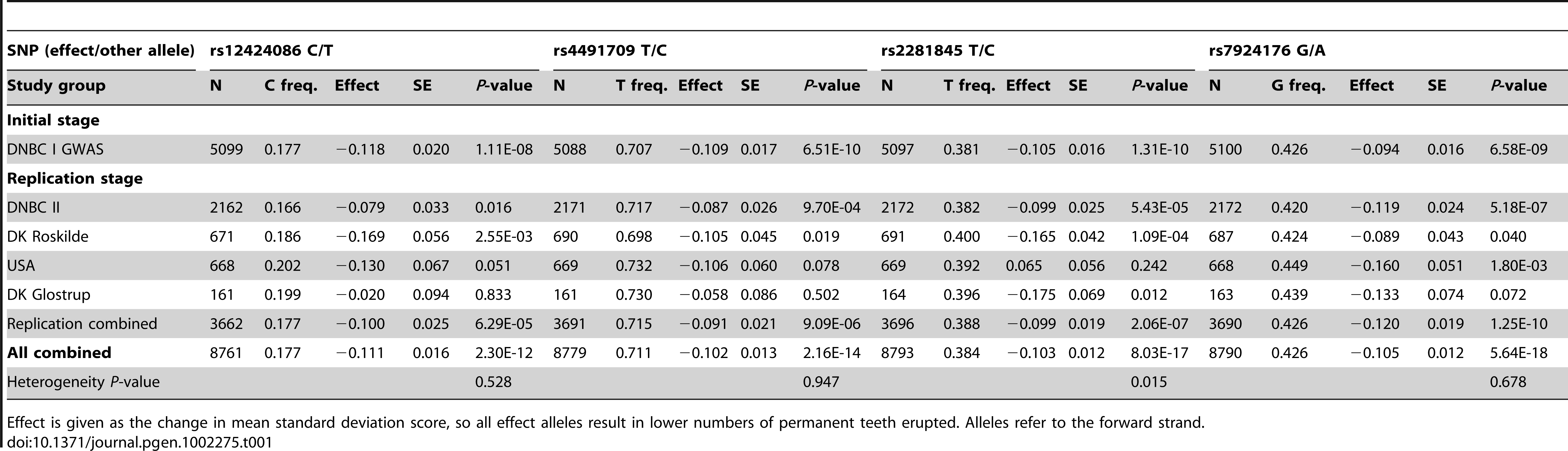 Initial, replication, and combined results for number of permanent teeth erupted between age 6 and 14 years, analyzed as age-adjusted standard deviation scores averaged over multiple time points.