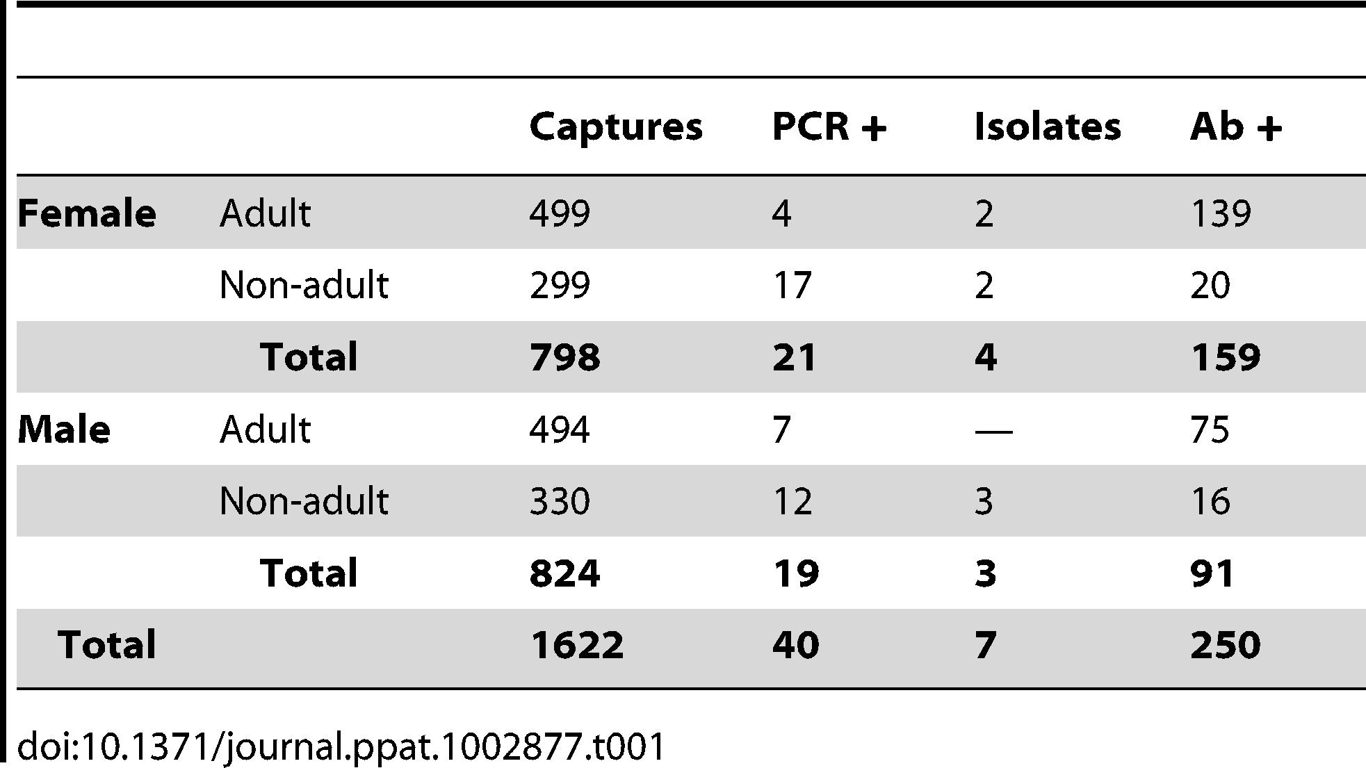 Summary of <i>Rousettus aegyptiacus</i> caught at Python Cave displayed by class, and PCR, virus isolation, and ELISA results.