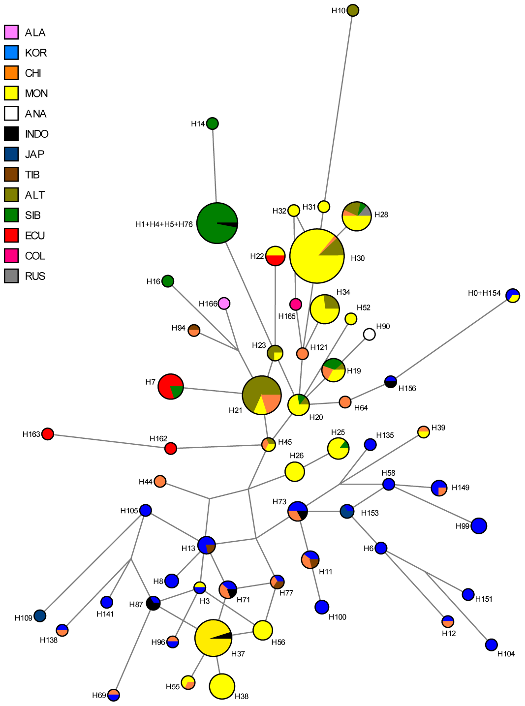 Median-joining network of 167 different Asian and American Y-STR haplotypes carrying Y-SNP haplogroup C3* (from this and previously published studies).