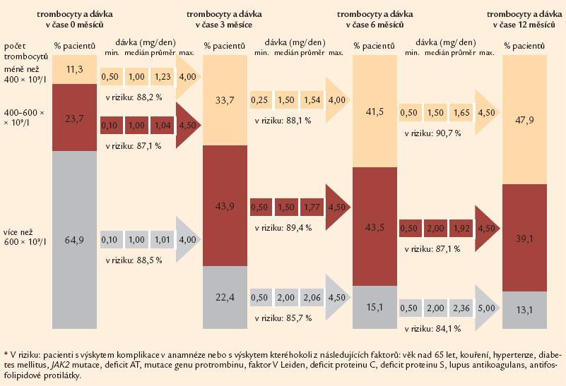 Vývoj počtu trombocytů a dávkování v prvních 12 měsících (n = 750).