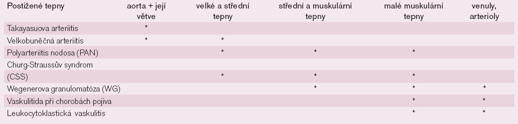 Klasifikace vaskulitid podle kalibru postižených cév.