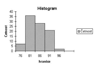 Histogram věkového rozložení probandů ve skupině nad 75 let.<br><i>osa x: věková hranice, osa y: četnost</i>