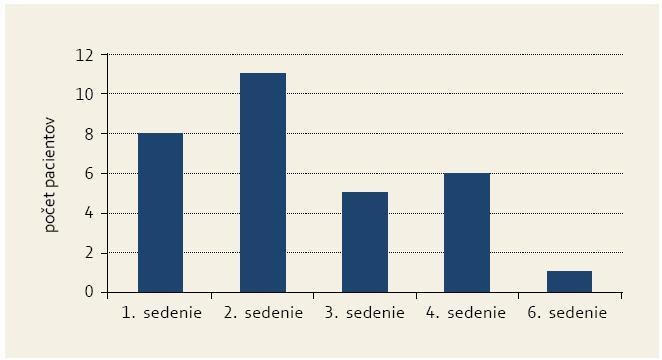 Počet pacientov vyžadujúcich 1–6 sedení argón plazma koagulácie. Graph 1. Number of patients requiring 1–6 sessions of argon plasma coagulation.