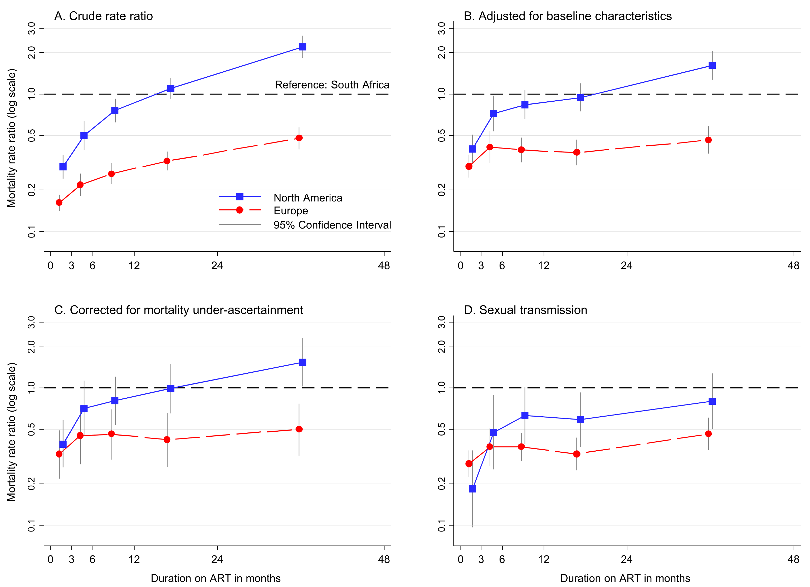 Relative mortality by region and duration on ART comparing European and North American cohorts to South Africa. (A) Crude rates, (B) adjusted for baseline covariates*, (C) corrected for cohort-assessed mortality under-ascertainment** and adjusted for baseline covariates, and (D) limited in Europe and North America to patients with sexual acquisition of HIV, adjusted for baseline covariates.