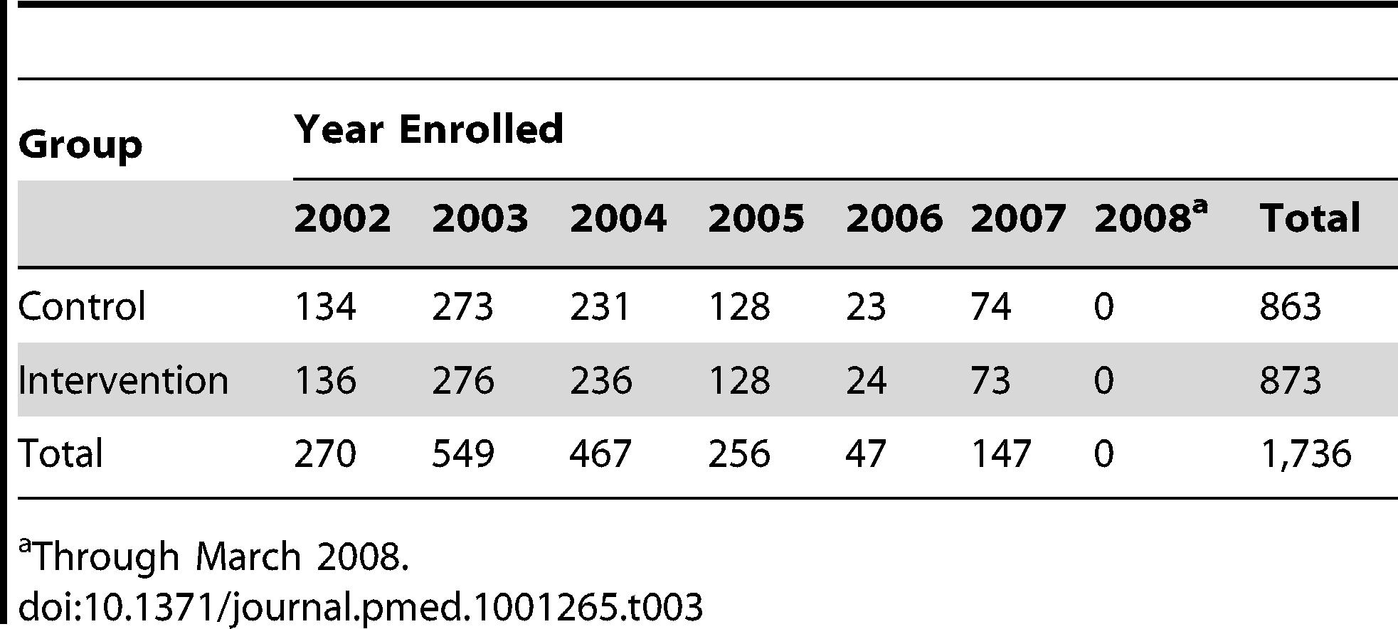 Study enrollment by year.