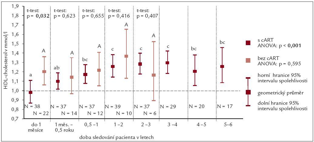 Průměrné hodnoty koncentrace HDL-cholesterolu.