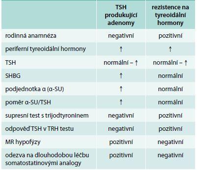 Diferenciální diagnóza TSH produkujících adenomů a rezistence na tyreoidální hormony