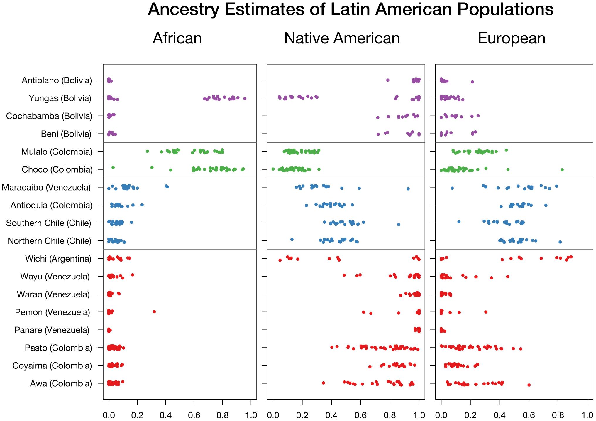 Ancestry estimates of Latin American populations.