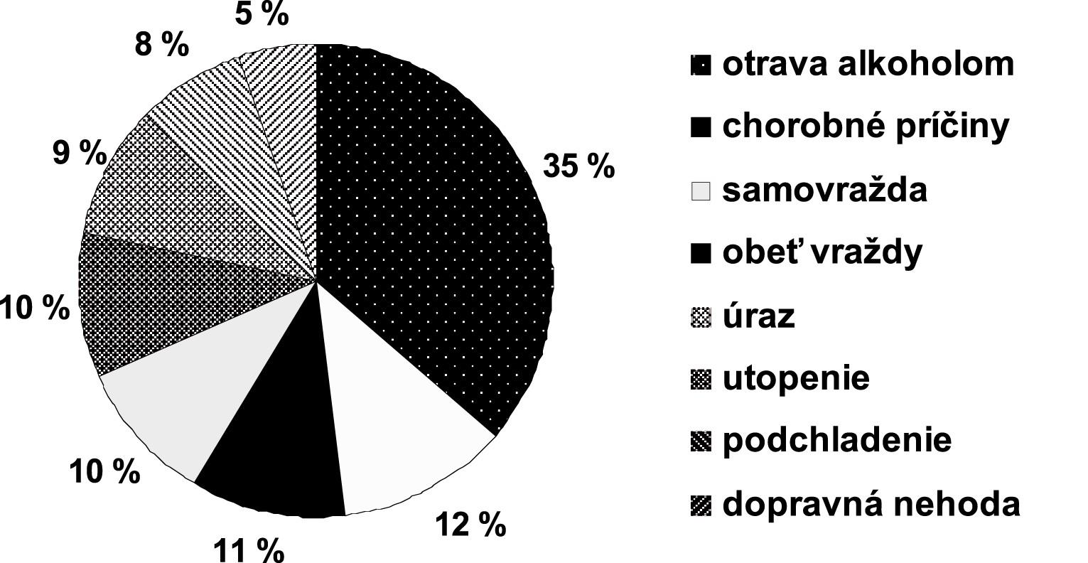Príčina smrti žien s koncentráciou alkoholu v krvi nad 2 g/kg (promile)