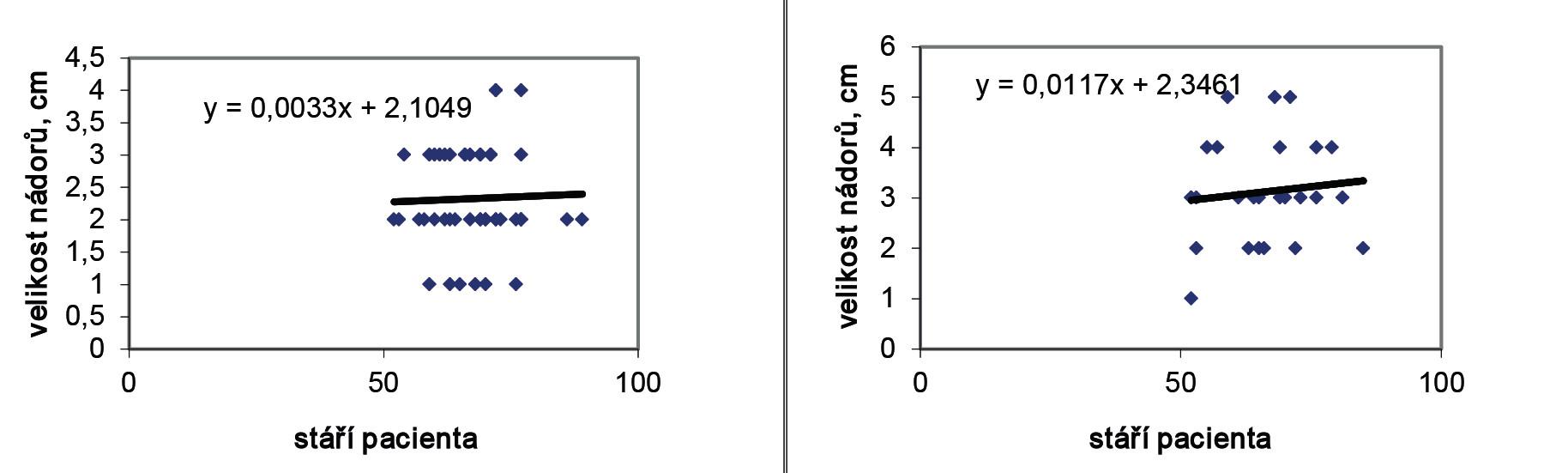 Změřená velikost nádorů a) benigních b) maligních v závislosti na stáří pacientů (pooperační histologie) Graph 2: Measured tumour size: a) benign tumours; b) malignant tumours according to patient's age (postoperative histology)