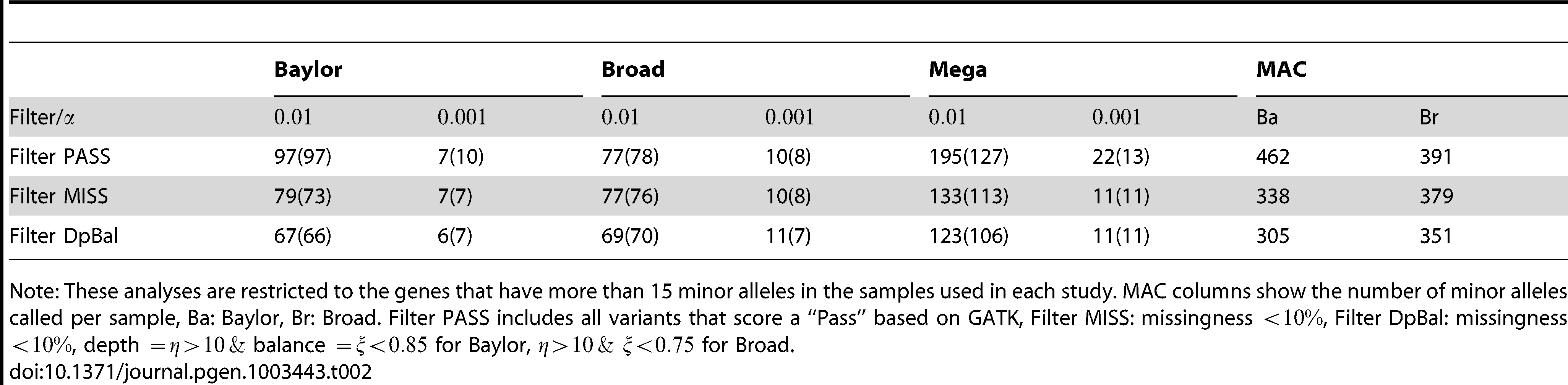 Number of significant genes (and expected number) under different filters.