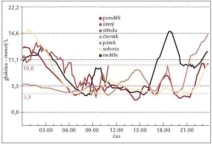 Grafický záznam průběhu glykemií – barevně odlišené křivky několika dní měření.